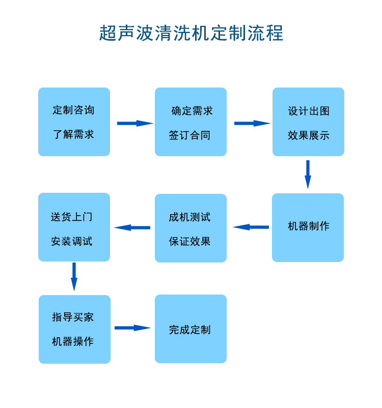 金泰瀛超声波清洗机定制流程