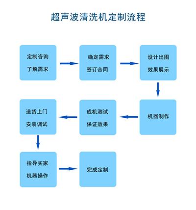 定制流程小图